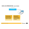 Symantec-Data-Loss-Prevention-for-Cloud-Storage-Box